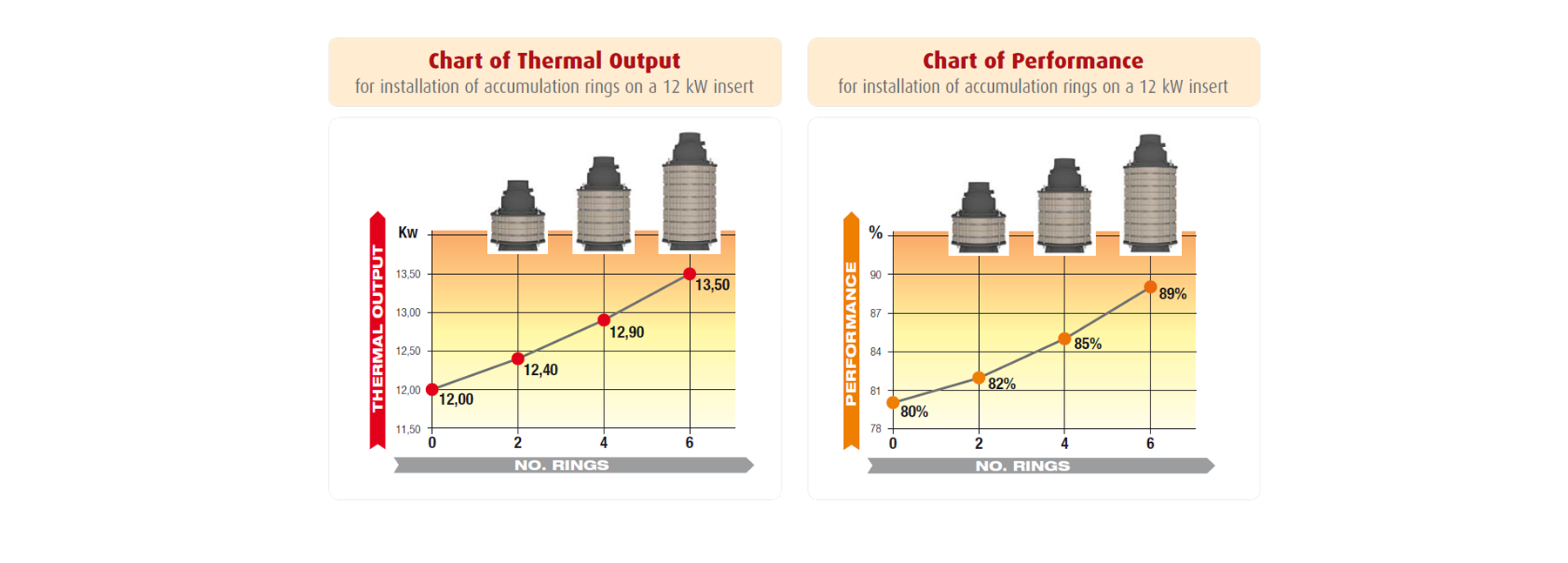 performance of a high efficiency wood burning stove with Durasic®